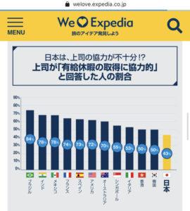 上司が有給休暇の取得に協力的と回答した人の割合が世界一低い