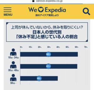 日本人の世代別「休み不足」と感じている人の割合