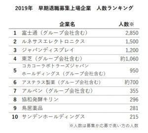 2019 早期退職 上場企業 人数 ランキング