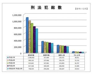 警察庁 刑法犯総数 2015-2019年